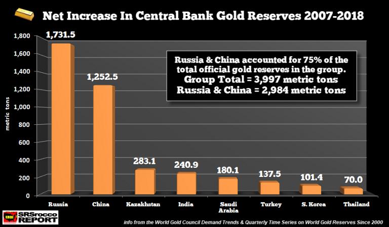 plus gros acheteurs d'or