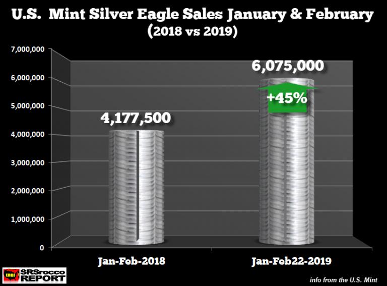 ventes pièces d'argent Eagles US Mint 2019