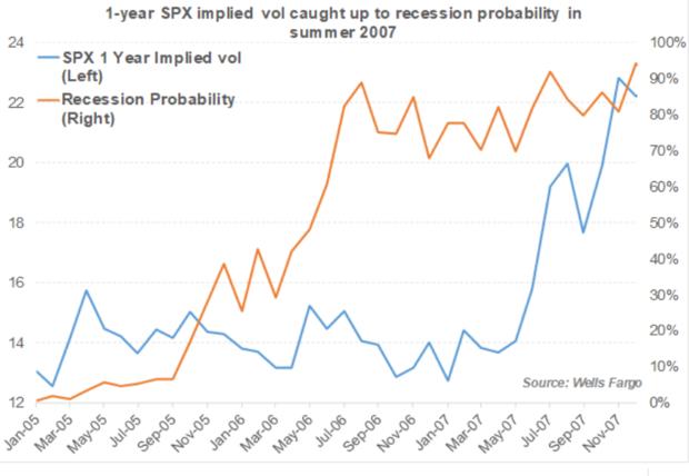 volatilité en 2007