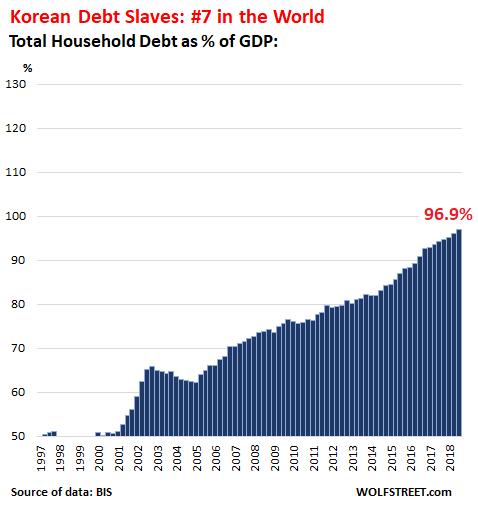 Corée dette particuliers