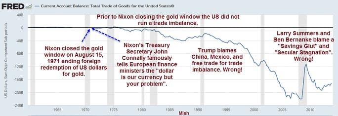 début du déficit US