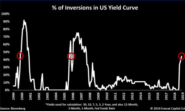 Inversion de la courbe des rendements US