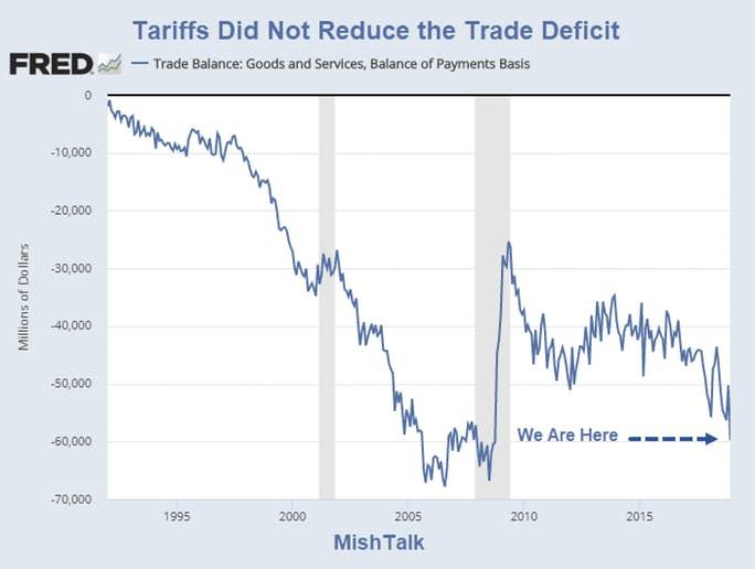 droits de douane et déficit commercial