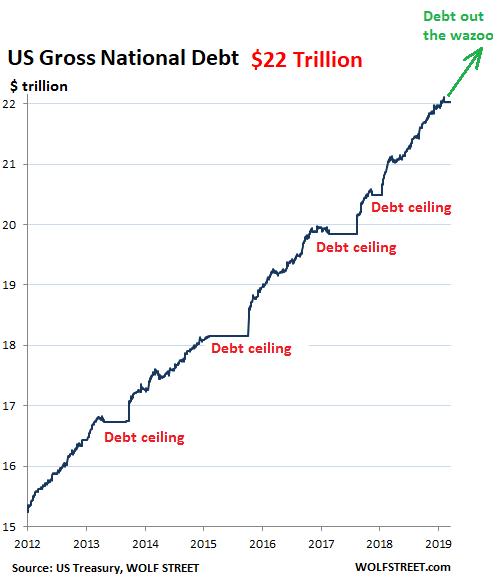 dette américaine qui explose