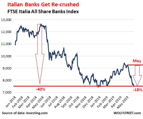 actions bancaires italiennes en chute