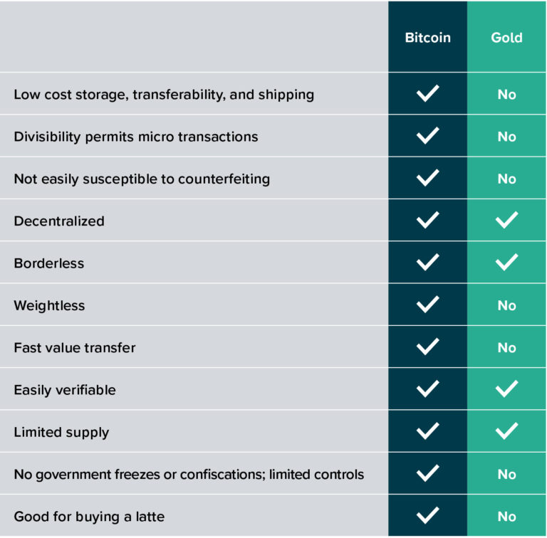 comparatif BTC or