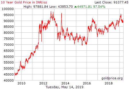 cours de l'or en roupie sur 10 ans