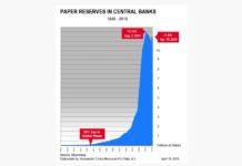 réserves des banques centrales