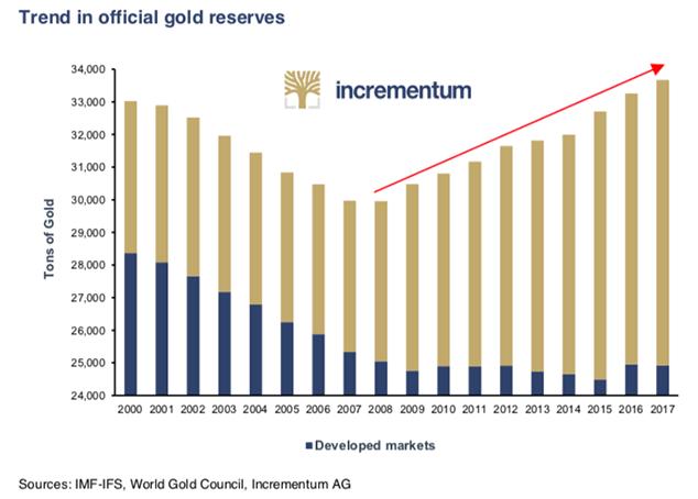réserves d'or des banques centrales