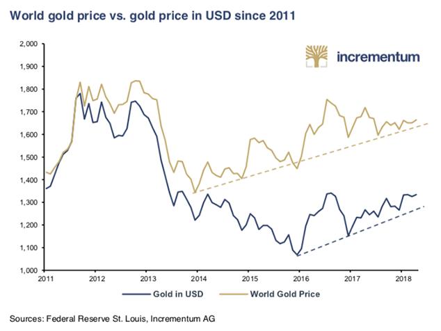 cours de l'or toutes devises confondues