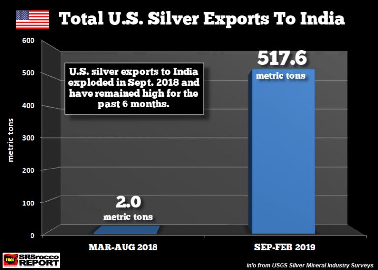 importations d'argent en Inde