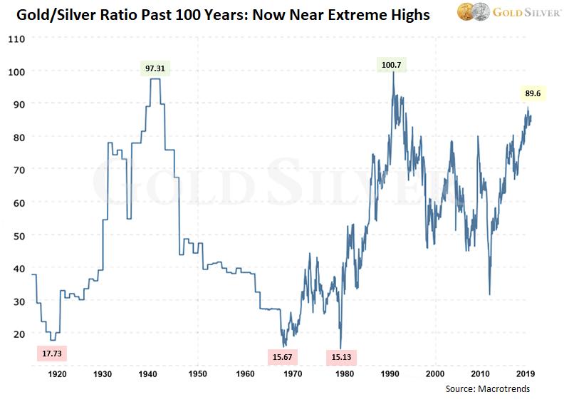 historique du ratio or-argent