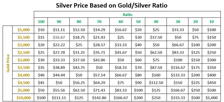 cours de l'argent sur base du ration or/argent