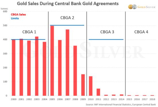 ventes d'or cbga