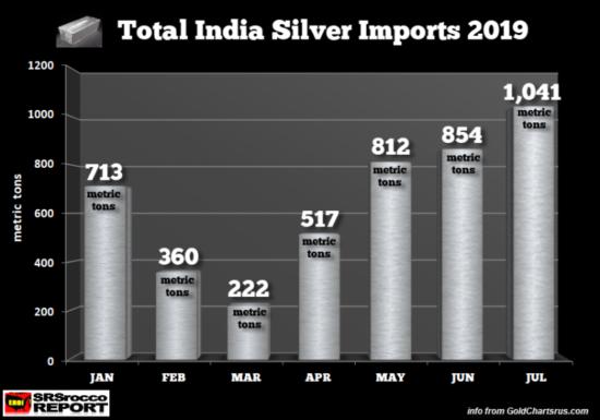 Importations d'argent de l'Inde 2019