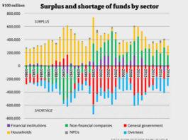 Epargne et dette au Japon par secteur