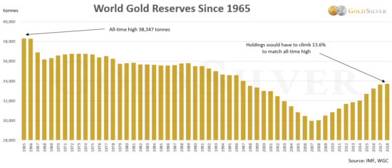 réserves d'or mondiales des banques centrales
