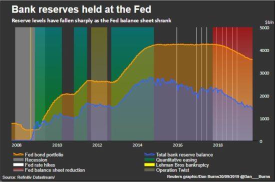 réserves parquées à la Fed
