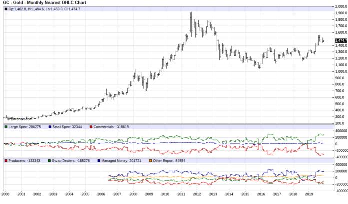 Rapport COT et cours de l'or