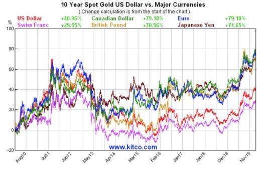 or en euros record