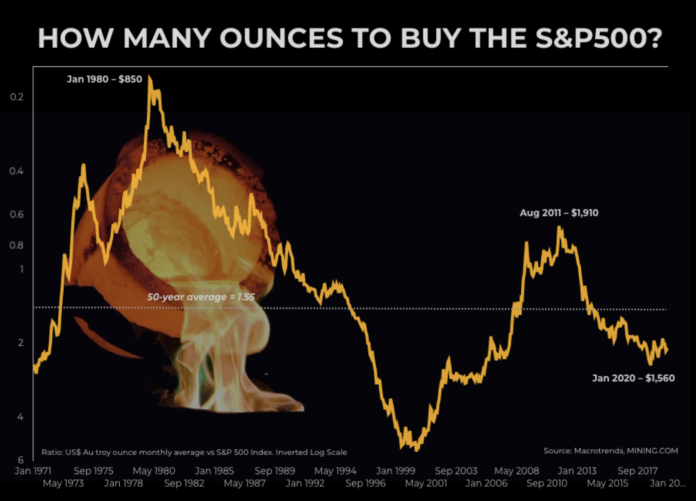 Historique ratio or S&P 500