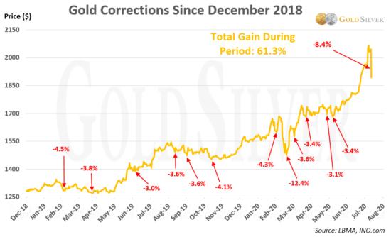 corrections de l'or en 2020