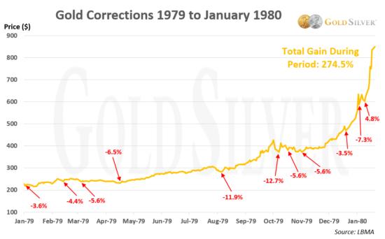 corrections de l'or en 1979