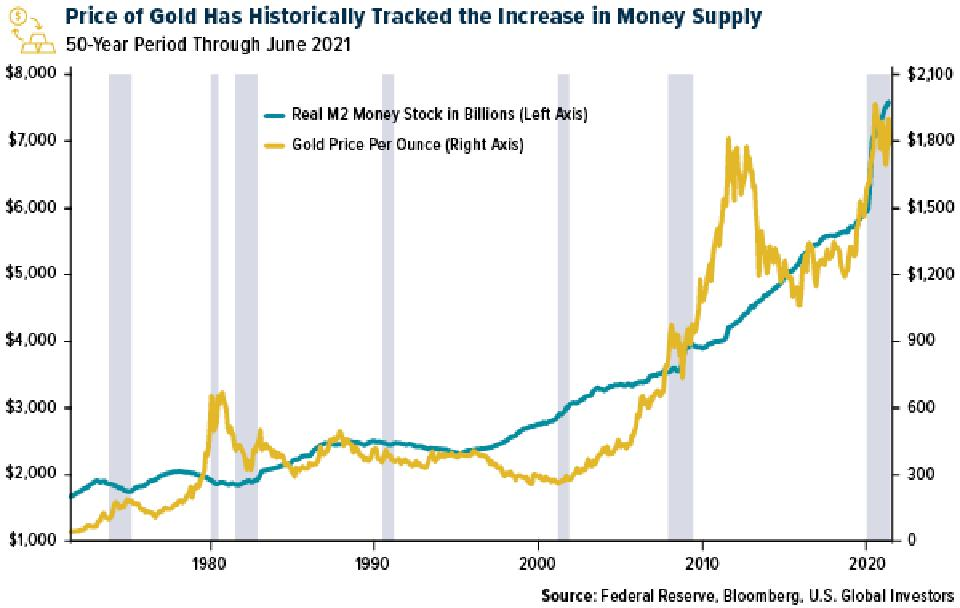 Graph showing increase of money supply in relation to gold prices