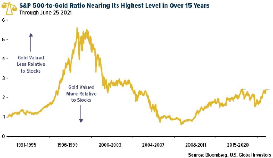 Graph depicting gold's fluctuating value relative to stocks