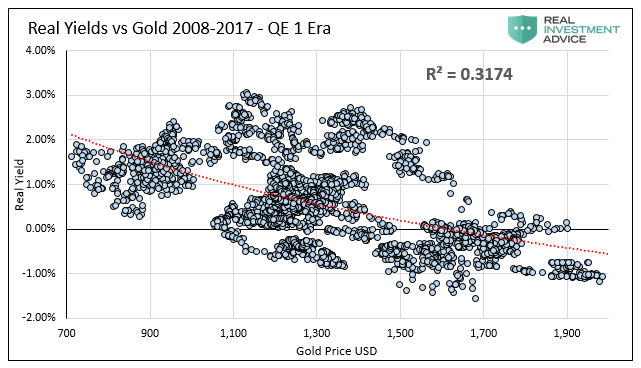 Gold, What's Wrong With Gold? Absolutely, Nothing.
